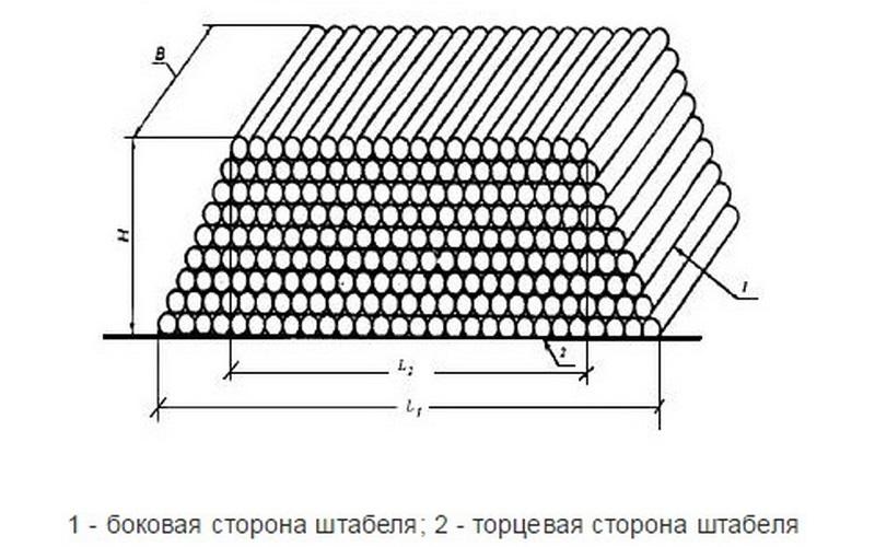 Схема расчета объемов древесины